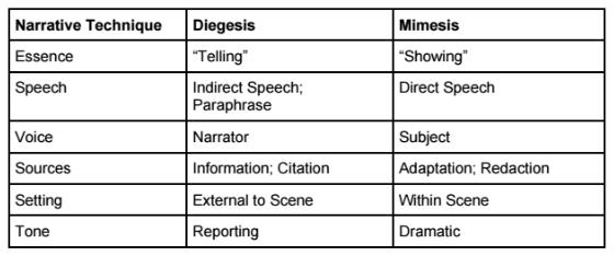 Diegesis vs. Mimesis